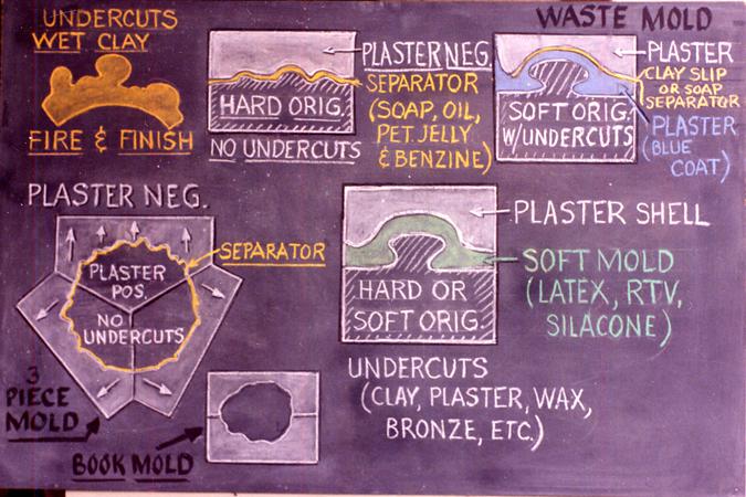 Reed, Hal: EL1516 - Plaster Casting, Waste Molds